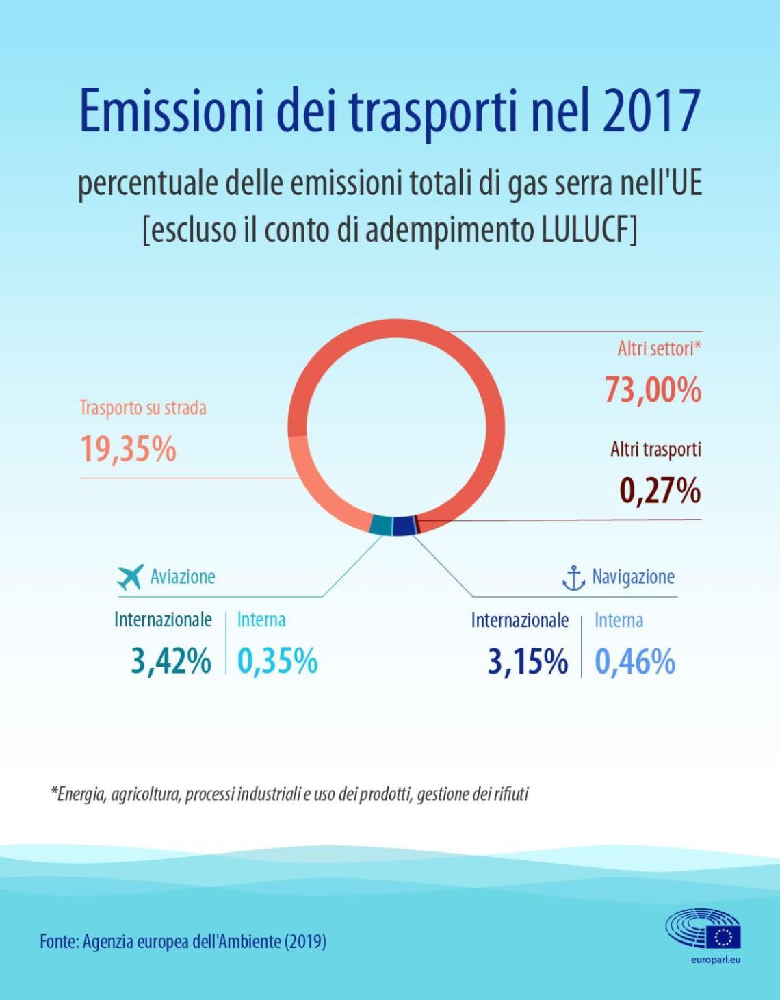 Infografica - Emissioni dei trasporti nel 2017