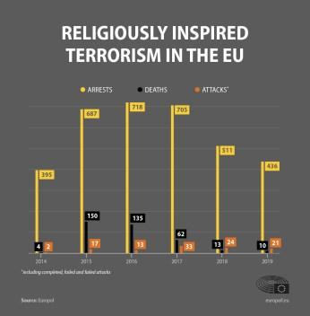 Terrorism in the EU: terror attacks, deaths and arrests in 2019 | News |  European Parliament