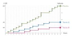 Graphique linéaire avec trois lignes montrant le nombre d'infections pour trois groupes