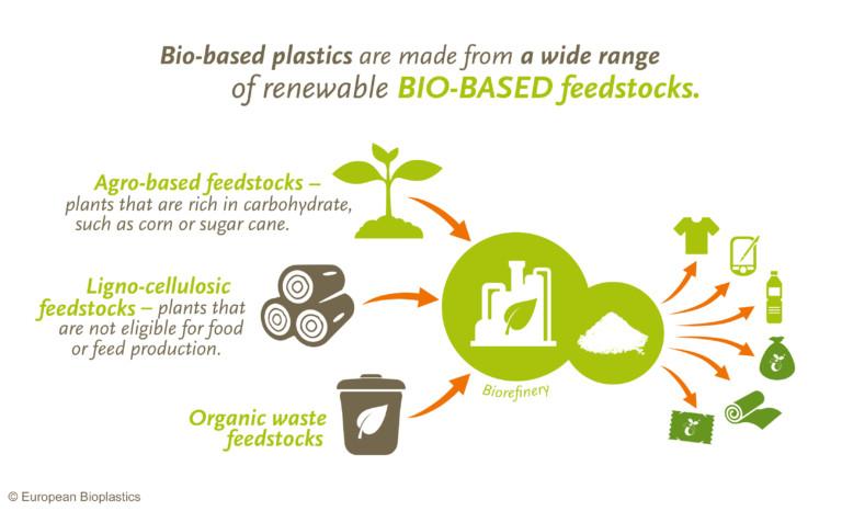 BIO Plastics Diagram
