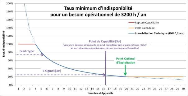 Taux minimum d'Indisponiblité pour un besoin opérationnel de 3200 h / an