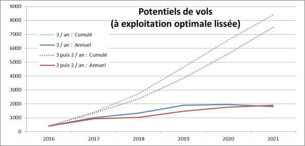 Comparaison des potentiels de vol par scénario