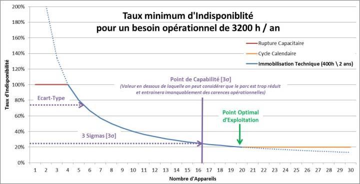 Coupes budgétaires (1/2) : l'impact des réductions de flottes