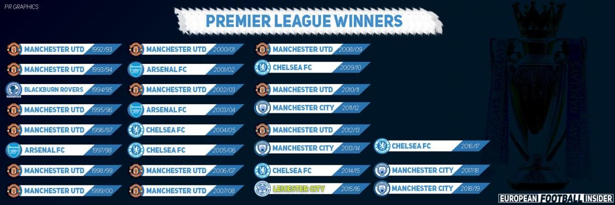 list of premier league winners since 1992 by european football insder