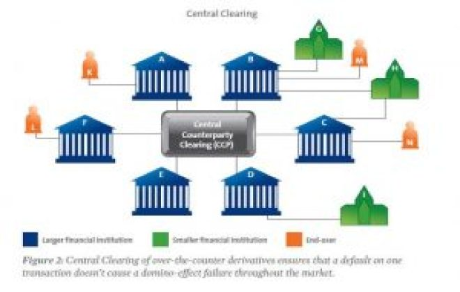 derivatices-clearinghouse