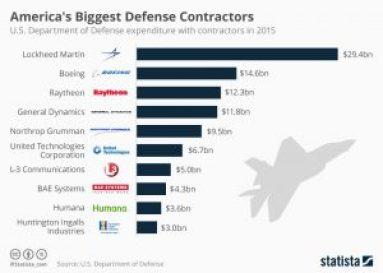 chartoftheday_4929_america_s_biggest_defense_contractors_n