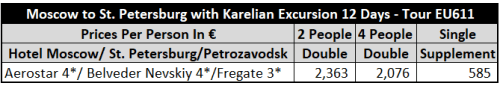 Karelia, Moscow & St Petersburg