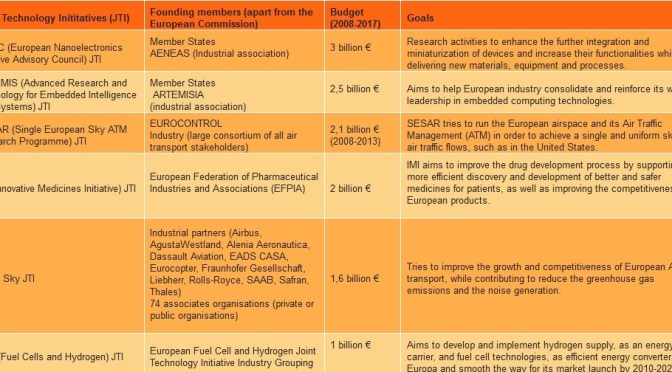 Billions of EU research funding for research projects are directed by industry