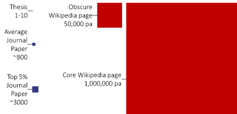 Academic publishing readership versus Wikipedia's yearly readership