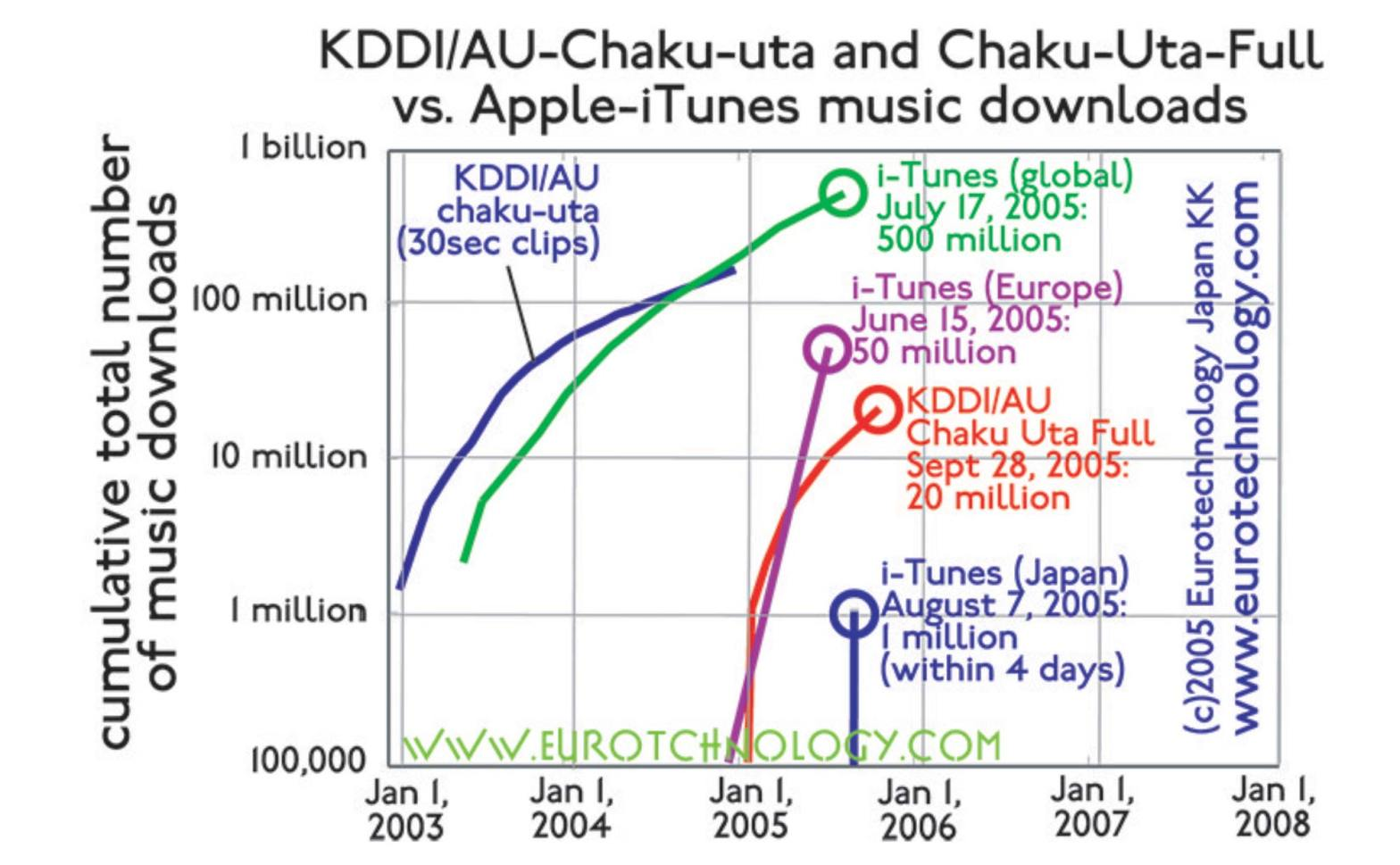 iTunes versus Chaku-Uta downloads – Mobile Music Rocks