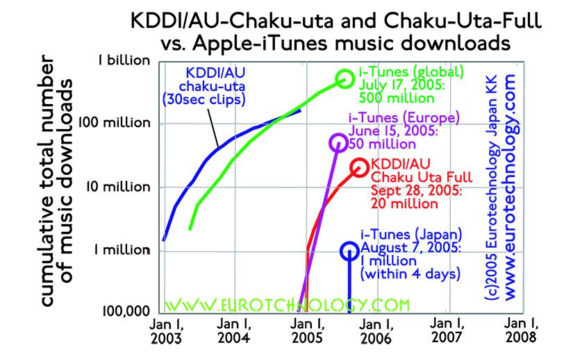 Chaku-Uta-Full: 5 million mobile music downloads in Japan