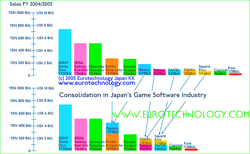 Japan game software industry consolidation driven by landslide shift to network games, online games and mobile games