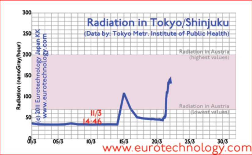 Understanding radiation in Tokyo due to the Fukushima nuclear disaster. Analysis of the radiation situation in Tokyo as of March 18, 2011.