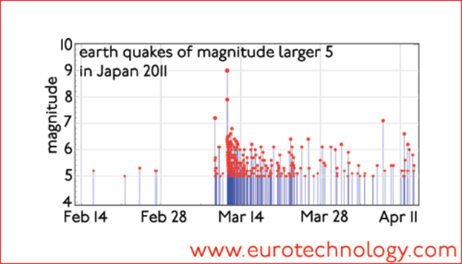 Earth quakes of magnitude 5 and greater in Japan (March-April 2011) on logarithmic magnitude scale (Figure: Wolfram Alpha LLC)