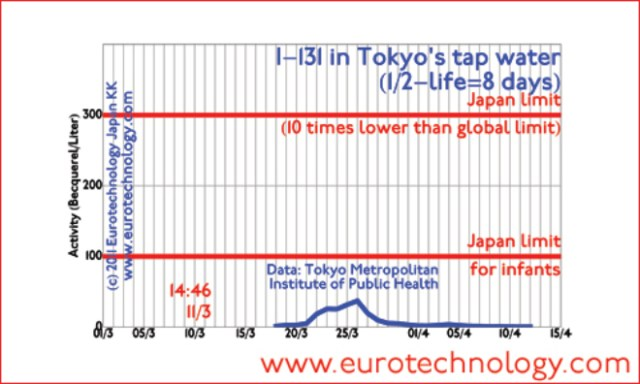 Contamination of Tokyo tap water with I-131 (until April 13, 2011)