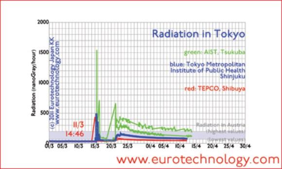 Radiation in Tsukuba (until April 13, 2011) compared to Austria