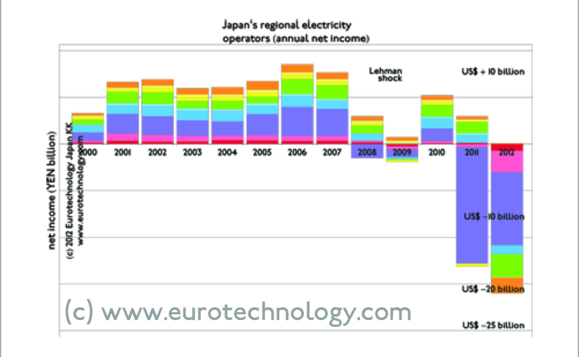 Japan's electricity industry suffers huge losses from nuclear to fossil switch