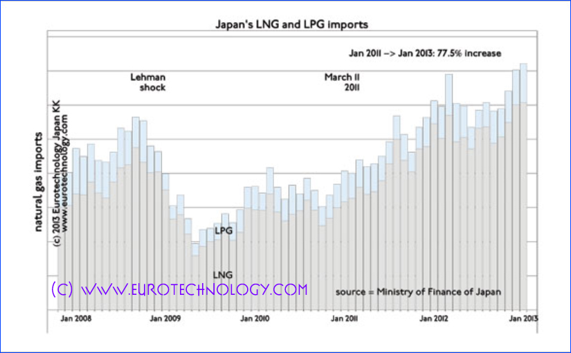 Japan gas imports 77.5% up: Japan replaced almost all nuclear energy with liquid natural gas (LNG) imports