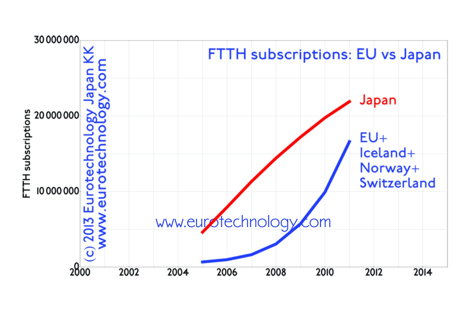 more FTTH than in all of EU