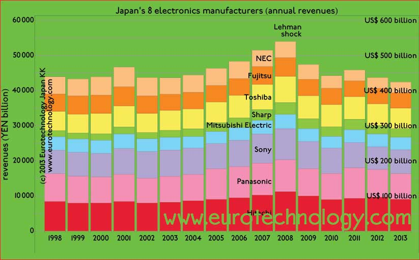 Japan's electronics makers combined: as large as the economy of Holland, but 17 years no growth and no profits.