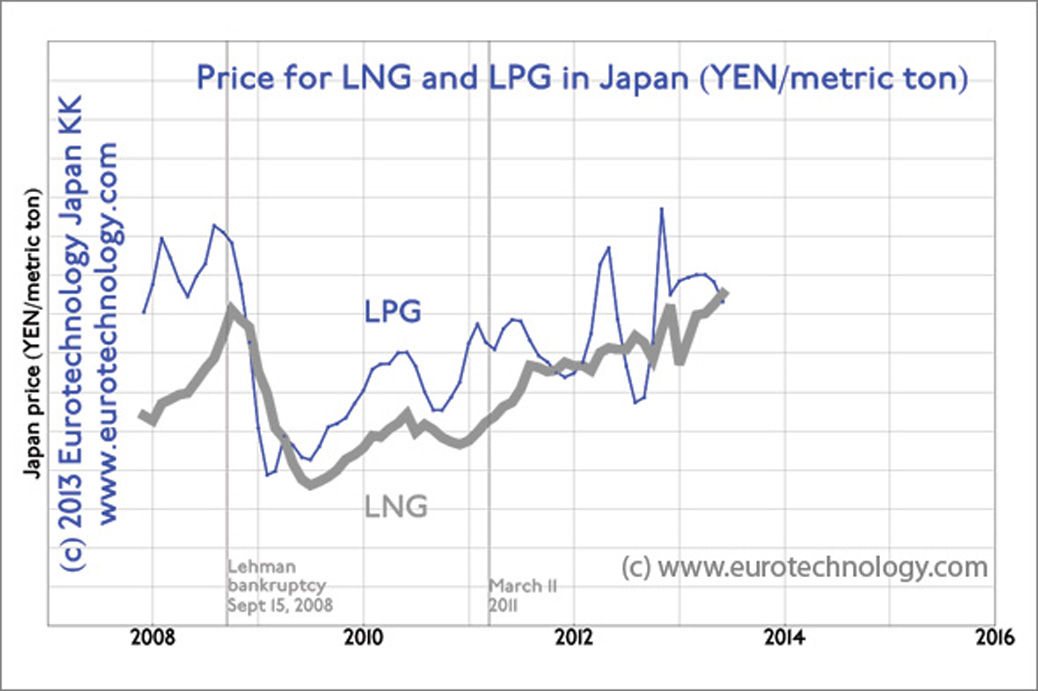 Japan LNG imports: our analysis of Japan's LNG and LPG import data shows that costs have increased by 77.5% from 2011 to 2013