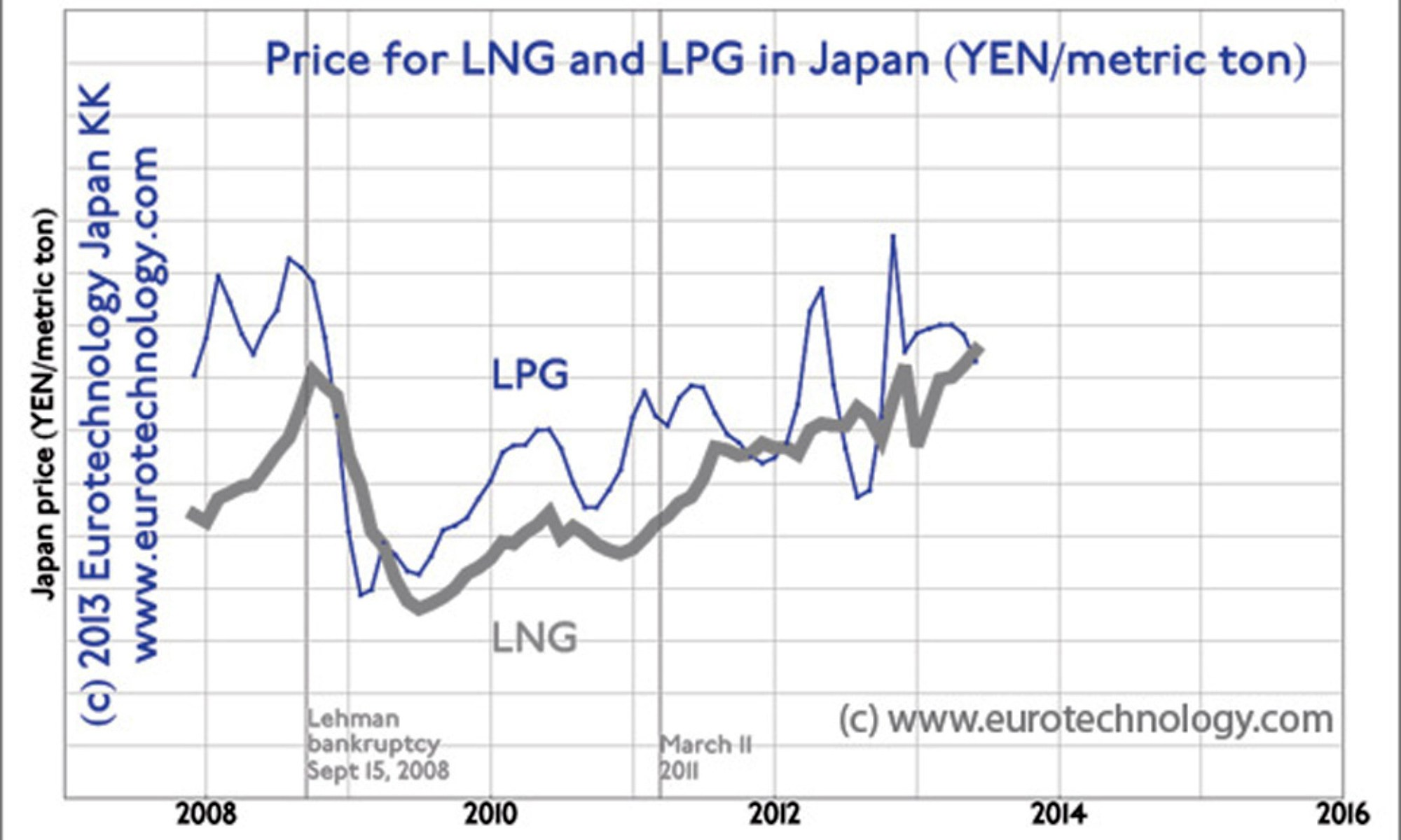 Japan LNG import costs