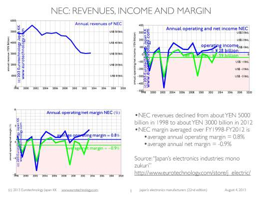 NEC smartphone: During the 15 years FY1998-FY2012, NEC revenues declined from YEN 5000 Billion to YEN 3000 Billion, while reporting on average annual net losses of YEN 39 Billion/year.