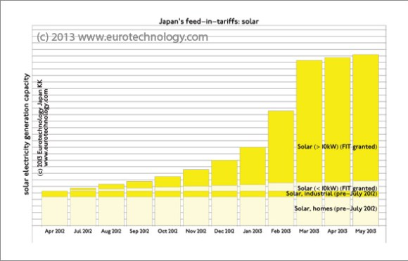 Feed in tariff Japan for renewable energy: Figure shows solar energy projects approved by Japan's Industry Ministry METI under the renewable energy FIT law.