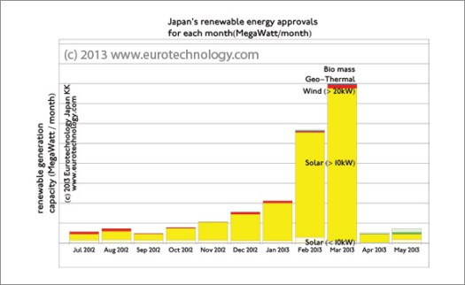 Feed in tariff Japan for renewable energy: Approvals under Japan's renewable energy feed-in-tariff law per month