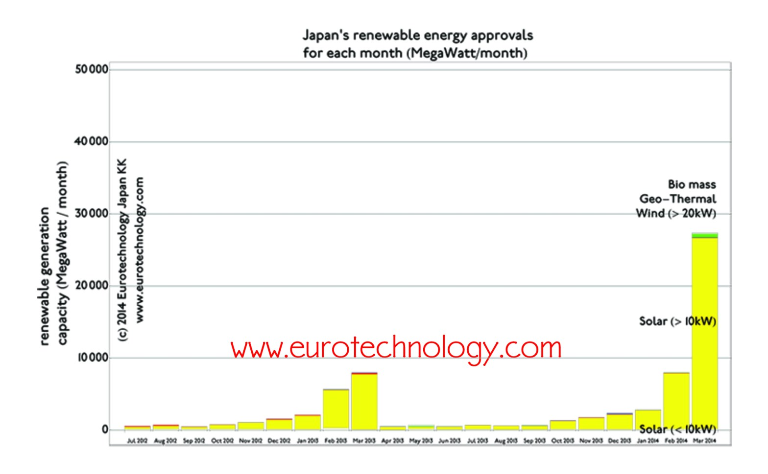 renewable energy in Japan eurotechnology.com