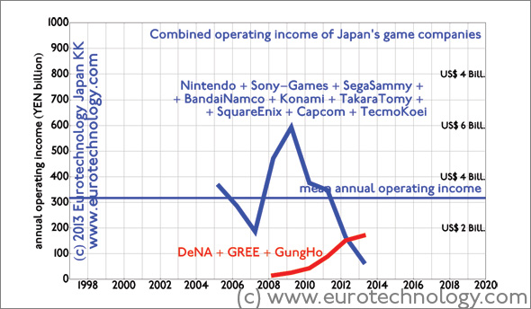 Combined operating income of Japan's major game companies