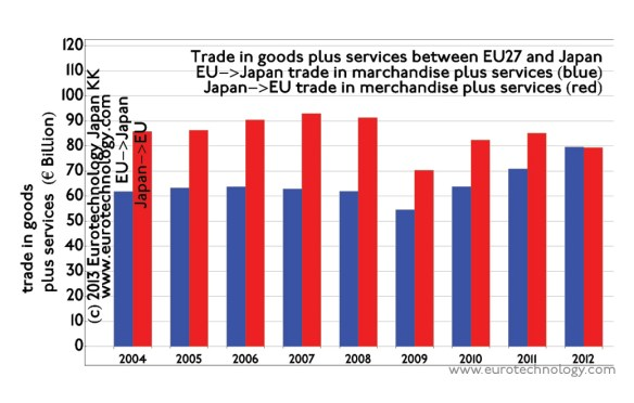EU Japan trade is balanced and totals about EURO 160 billion/year. EU Japan trade is expected to grow with the future Economic Partnership Agreement.