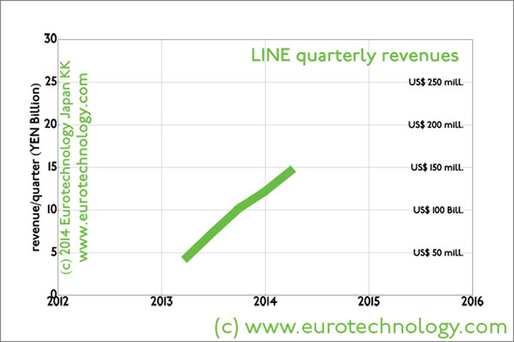 LINE revenues for quarters since 2013