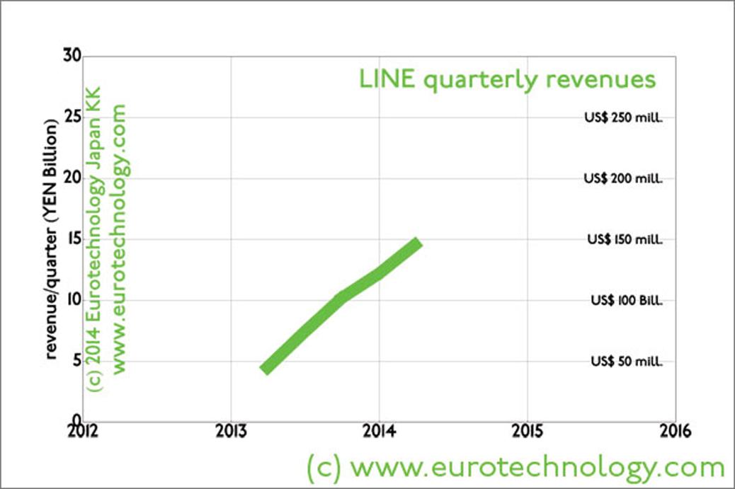 LINE revenues for quarters since 2013