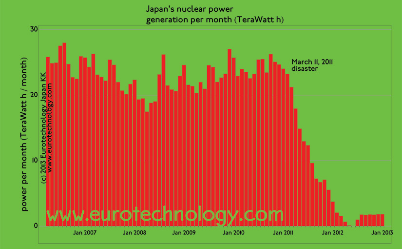 Japan nuclear power stations were all switched off in the aftermath of the Fukushima nuclear disaster. We analyze the future of Japan nuclear power stations
