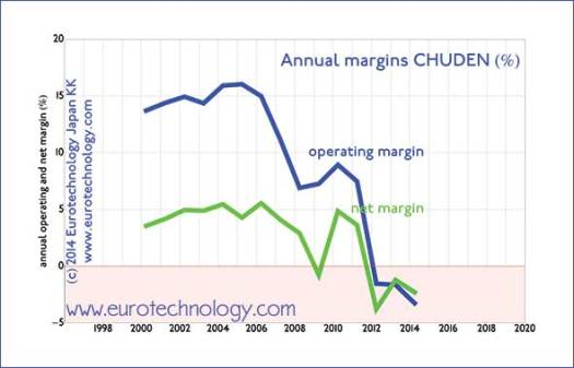 Japan electricity: income and margins of Chuo Electrical Power Company have been continuously falling since their peak around 2004
