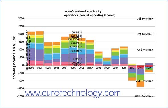 Japan electricity: Combined annual operating income of Japan