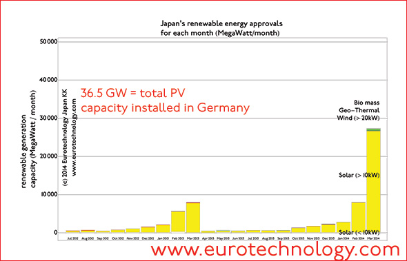 solar japan : Driven by high LNG costs Japan approves almost as much solar energy projects in a single month as ever installed in Germany