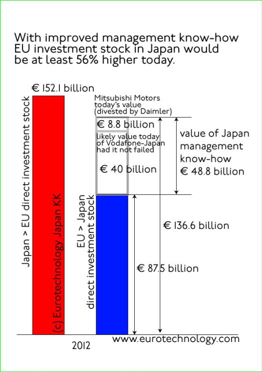 EU Japan management: EU direct investment in Japan is totals about €90 billion. If all  acquisitions of Japanese companies by EU companies had been successful, the total could be €50 billion higher.