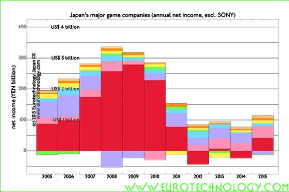 net income of Japan's top 8 traditional video game companies is about US$ 1 billion in FY2014