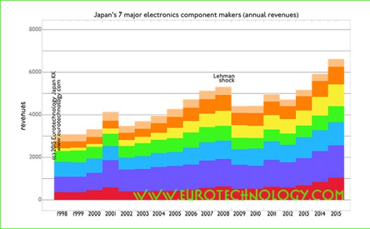 Japan's top 7 electronics parts makers grow at CAGR of 4.6%