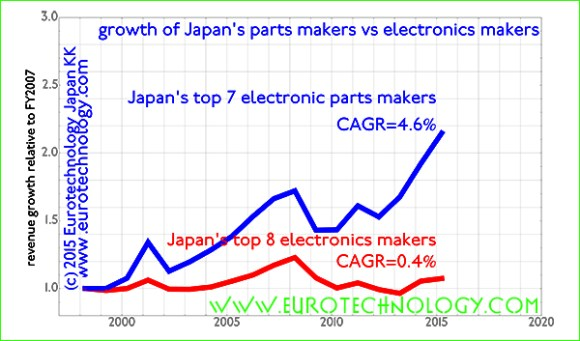 Japan's electronics parts makers grow - Japan's iconic electronics groups stagnate