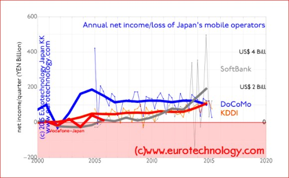 Net income of Japan's mobile operators: quarterly results (thin curves) vs annual results (thick curves)