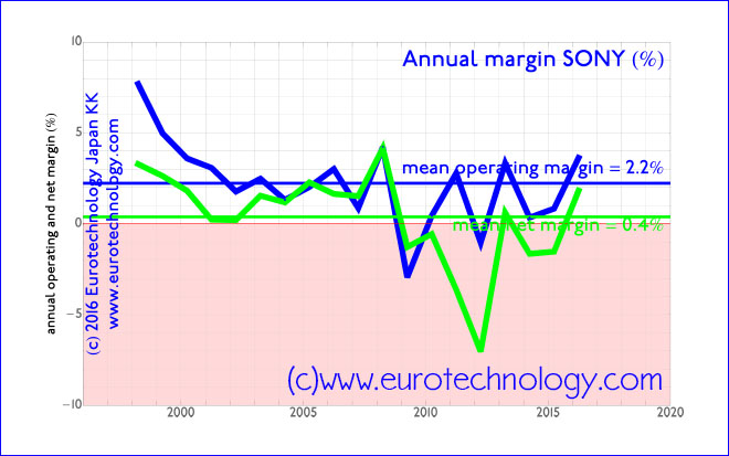 SONY's average net income/profit margin over the last 18 years has been very close to zero.
