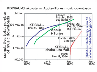 KDDI sells approximately as many chaku-uta music clips as iTunes sells music globally demonstrating the enormous size of Japan's mobile music market