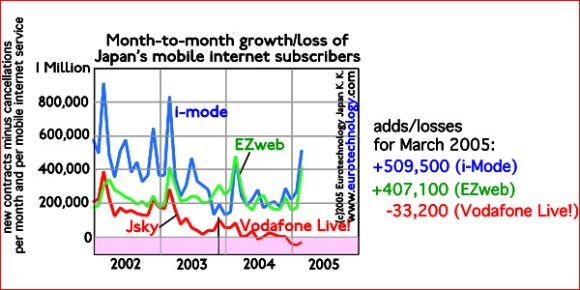 Net growth (loss) of mobile internet subscribers (i-Mode, EZweb and Vodafone Live!): since Vodafone renamed Jsky to Vodafone Live!, its rapidly losing market share
