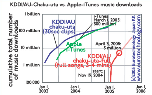 KDDI/AU chaku-uta and chaku-uta-full music downloads vs iTunes global downloads