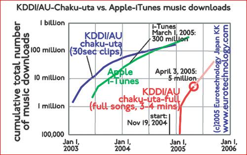 KDDI/AU chaku-uta and chaku-uta-full music downloads vs iTunes global downloads