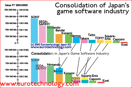 Consolidations and mergers in Japan's game industry (Tokyo Game Show 2005)