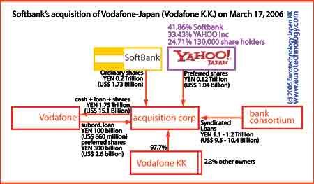 Softbank acquires Vodafone Japan - outline of the transaction